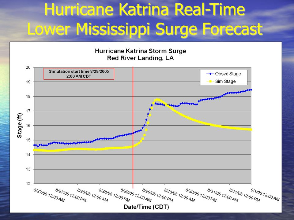 Hurricane Katrina Real-Time Lower Mississippi Surge Forecast
