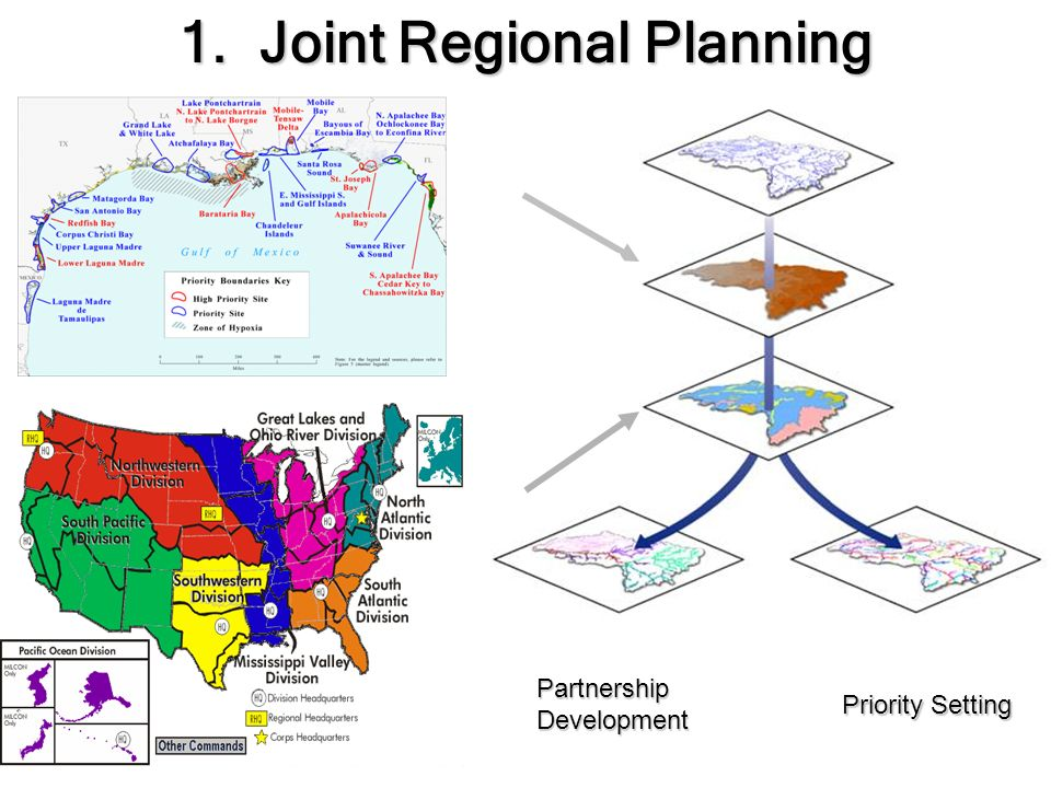 Partnership Development Priority Setting 1. Joint Regional Planning