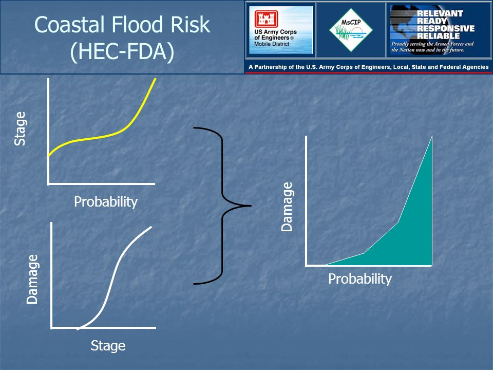 Coastal Flood Risk (HEC-FDA) Stage ProbabilityStage Damage Probability Damage