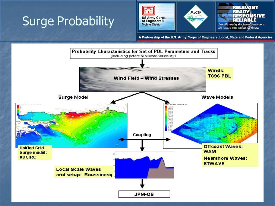 Surge Probability