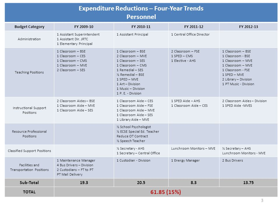 Expenditure Reductions – Four-Year Trends Personnel Budget CategoryFY 2009-10FY 2010-11FY 2011-12FY 2012-13 Administration 1 Assistant Superintendent 1 Assistant Dir.