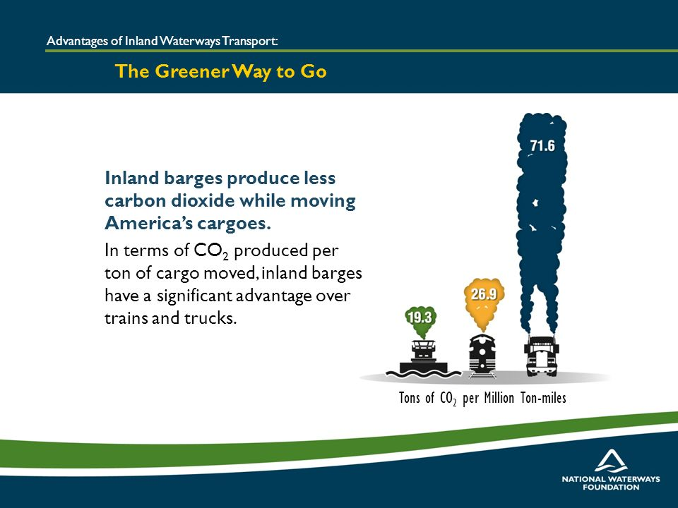 Inland barges produce less carbon dioxide while moving Americas cargoes.