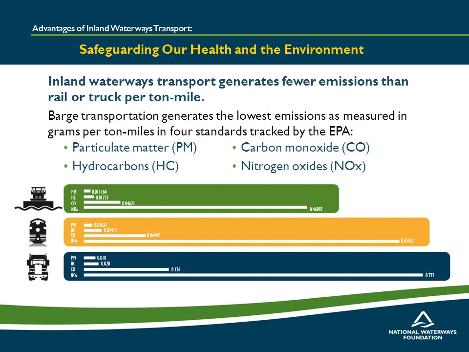 Inland waterways transport generates fewer emissions than rail or truck per ton-mile.