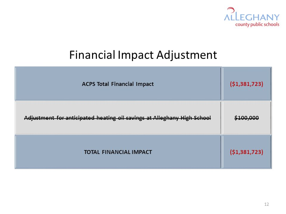 Financial Impact Adjustment ACPS Total Financial Impact($1,381,723) Adjustment for anticipated heating oil savings at Alleghany High School$100,000 TOTAL FINANCIAL IMPACT($1,381,723) 12