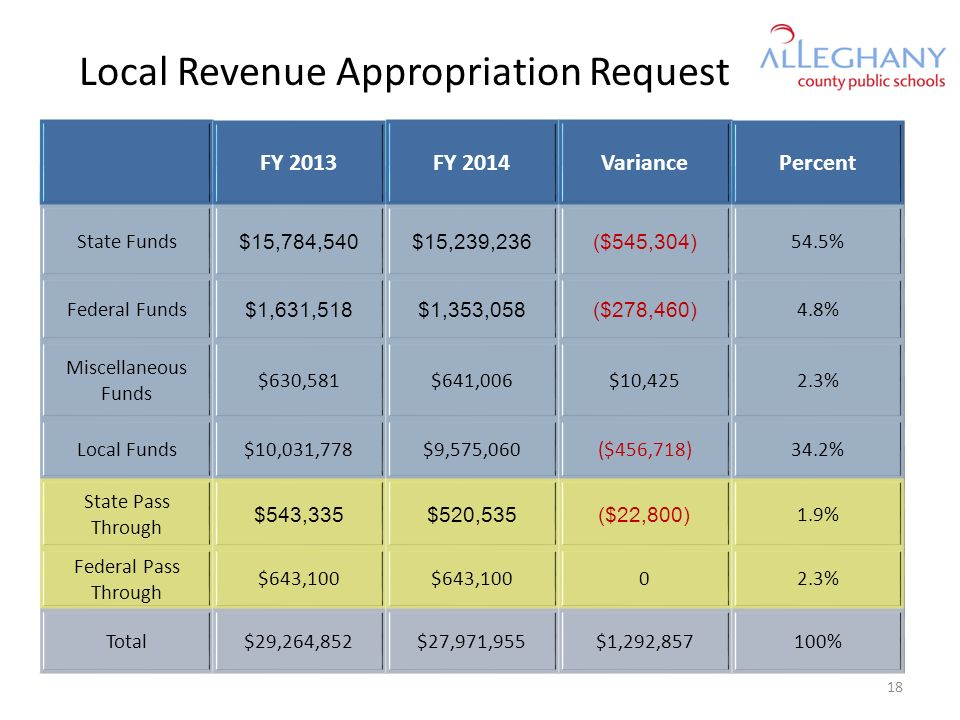 Local Revenue Appropriation Request FY 2013FY 2014VariancePercent State Funds $15,784,540$15,239,236($545,304) 54.5% Federal Funds $1,631,518$1,353,058($278,460) 4.8% Miscellaneous Funds $630,581$641,006$10,4252.3% Local Funds$10,031,778$9,575,060($456,718)34.2% State Pass Through $543,335$520,535($22,800) 1.9% Federal Pass Through $643,100 02.3% Total$29,264,852$27,971,955$1,292,857100% 18