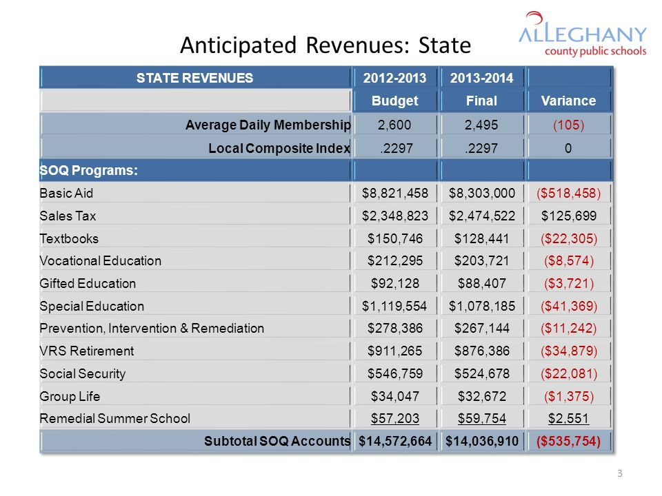Anticipated Revenues: State 3