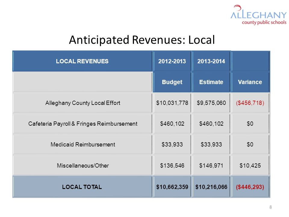 Anticipated Revenues: Local LOCAL REVENUES2012-20132013-2014 BudgetEstimateVariance Alleghany County Local Effort$10,031,778$9,575,060($456,718) Cafeteria Payroll & Fringes Reimbursement$460,102 $0 Medicaid Reimbursement$33,933 $0 Miscellaneous/Other$136,546$146,971$10,425 LOCAL TOTAL$10,662,359$10,216,066($446,293) 8
