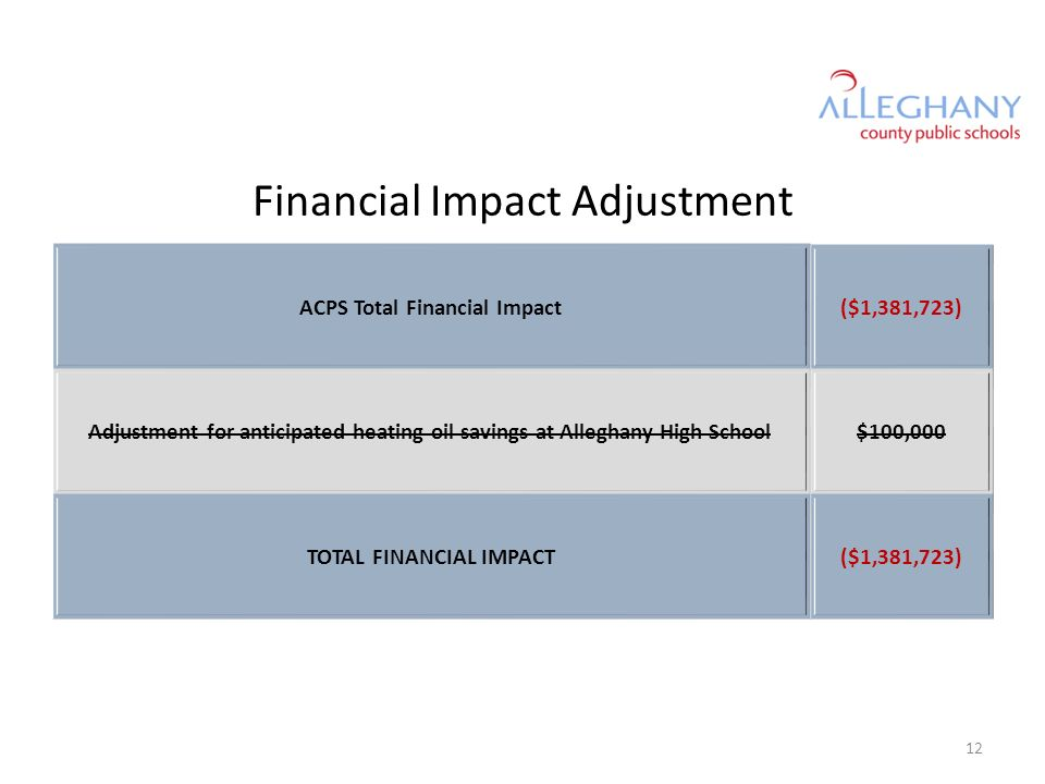 Financial Impact Adjustment ACPS Total Financial Impact($1,381,723) Adjustment for anticipated heating oil savings at Alleghany High School$100,000 TO