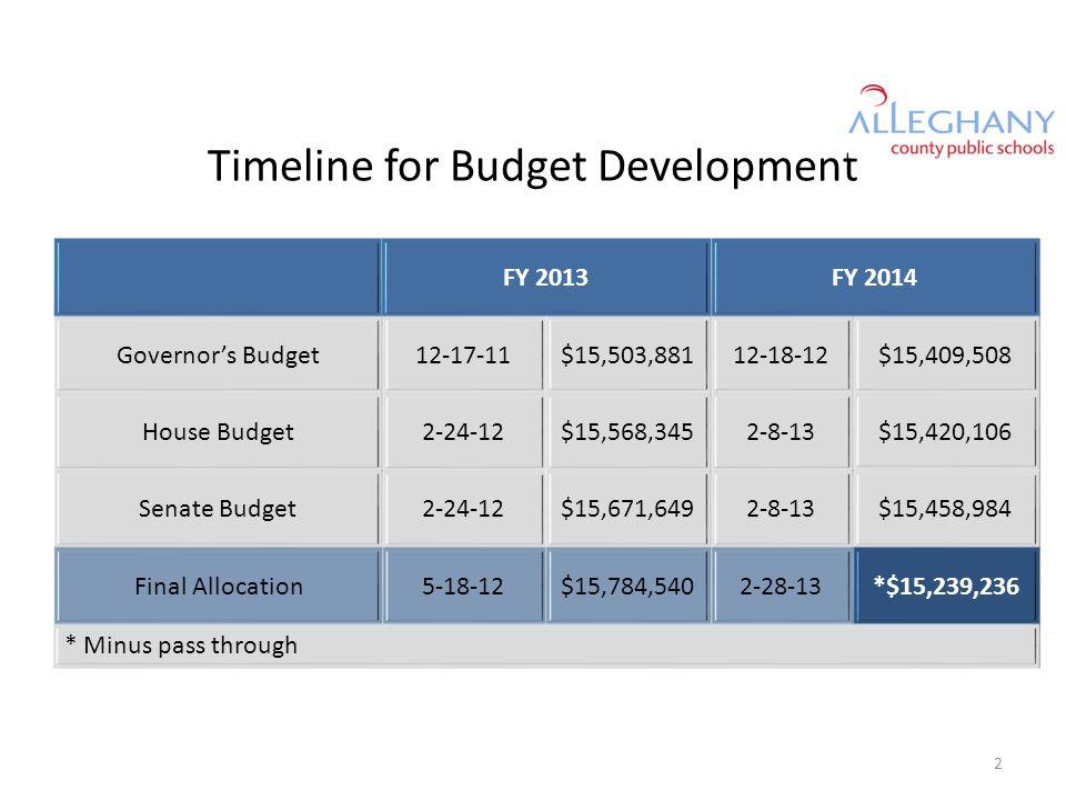 Anticipated Revenues: State 3