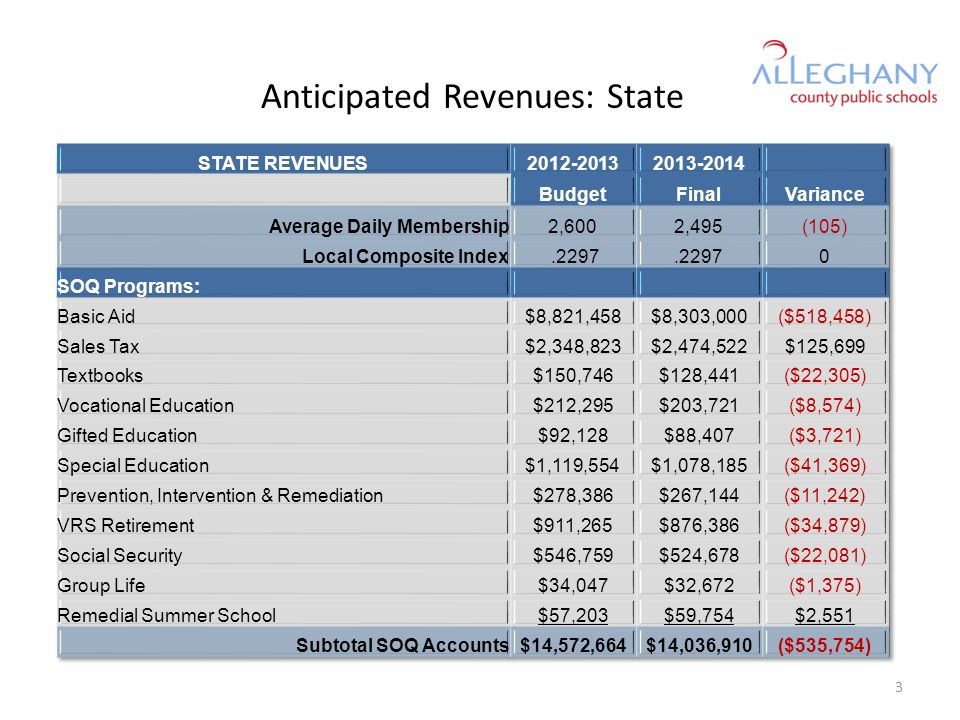 STATE REVENUES2012-20132013-2014 BudgetFinalVariance Incentive Programs: Compensation Supplement$0 Academic Year Governor s School$119,473$102,792($16,681) Additional Assistance - Retirement, Inflation, Preschool Costs$79,620$80,950$1,330 EpiPen Grants$886$0($886) Technology - VPSA$334,000 $0 Subtotal - Incentive Accounts$533,979$517,742$16,237 Categorical Programs: Adult Education$0 Virtual Virginia$0 American Indian Treaty Commitment$0 School Lunch$15,693$14,952($741) Special Education - Homebound$24,134$25,636$1,502 Special Education - State-Operated Programs$0 Special Education - Jails$0 Subtotal - Categorical Accounts$39,827$40,588$761 4
