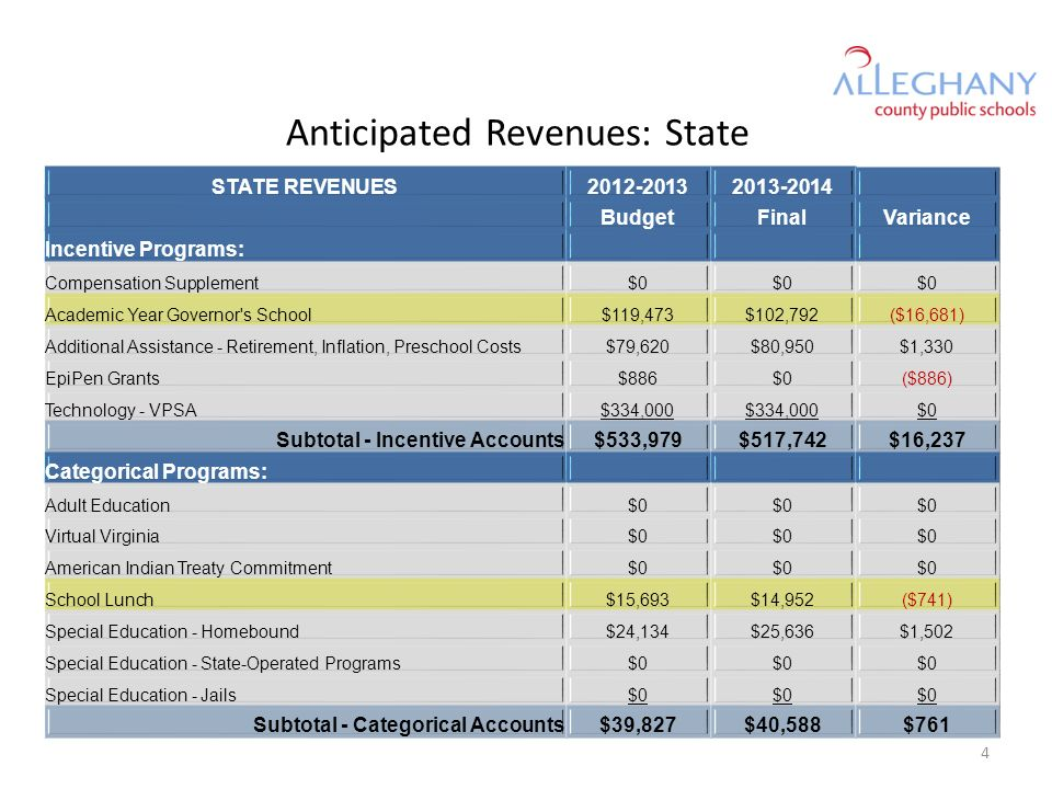 STATE REVENUES2012-20132013-2014 BudgetFinalVariance Incentive Programs: Compensation Supplement$0 Academic Year Governor's School$119,473$102,792($16