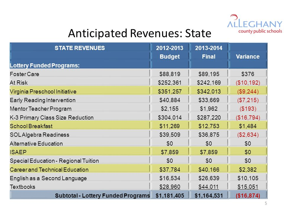 Anticipated Revenues: State STATE REVENUES2012-20132013-2014 BudgetFinalVariance Subtotal - SOQ Accounts$14,572,664$14,036,910($535,754) Subtotal - Incentive Accounts$533,979$517,742$16,237 Subtotal - Categorical Accounts$39,827$40,588$761 Subtotal - Lottery Funded Programs$1,181,405$1,164,531($16,874) STATE TOTAL$16,327,875$15,759,771($568,104) Pass-Through Items Total$543,335$520,535($22,800) STATE TOTAL ADJUSTED FOR PASS-THROUGHS$15,784,540$15,239,236($545,304) 6