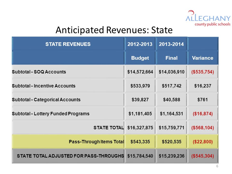 Anticipated Revenues: State STATE REVENUES2012-20132013-2014 BudgetFinalVariance Subtotal - SOQ Accounts$14,572,664$14,036,910($535,754) Subtotal - In