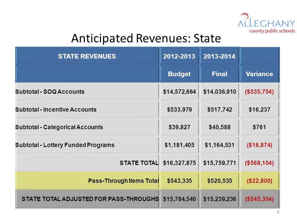 Anticipated Revenues: Federal FEDERAL REVENUES2012-20132013-2014 BudgetEstimateVariance Title I, Part A$569,383$518,220($51,163) Title I, Part D$50,187$0($50,187) Carl D.