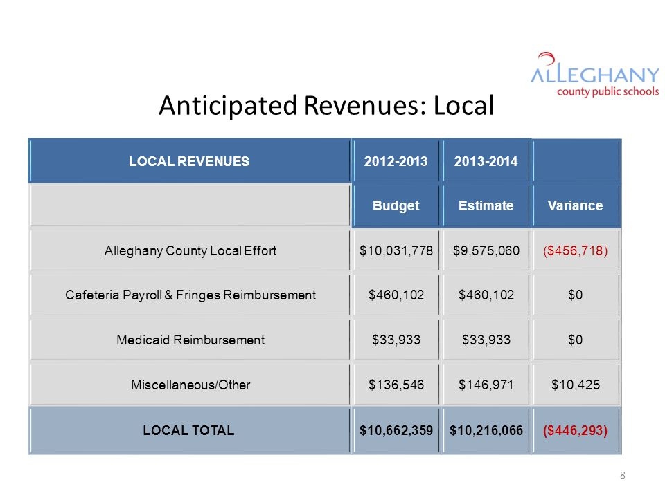 Anticipated Revenues: Local LOCAL REVENUES2012-20132013-2014 BudgetEstimateVariance Alleghany County Local Effort$10,031,778$9,575,060($456,718) Cafet