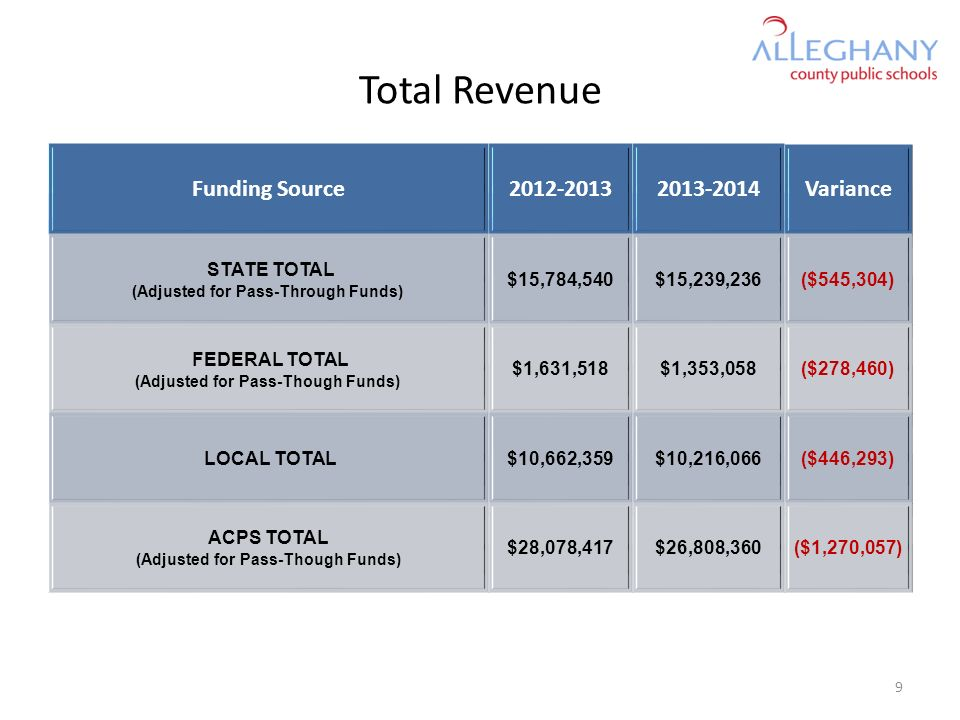 Total Revenue Funding Source2012-20132013-2014Variance STATE TOTAL (Adjusted for Pass-Through Funds) $15,784,540$15,239,236($545,304) FEDERAL TOTAL (A