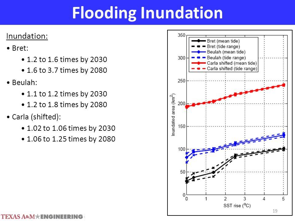 Flooding Inundation Inundation: Bret: 1.2 to 1.6 times by 2030 1.6 to 3.7 times by 2080 Beulah: 1.1 to 1.2 times by 2030 1.2 to 1.8 times by 2080 Carla (shifted): 1.02 to 1.06 times by 2030 1.06 to 1.25 times by 2080 19