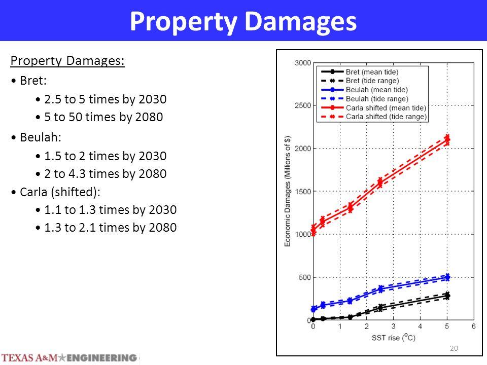 Property Damages Property Damages: Bret: 2.5 to 5 times by 2030 5 to 50 times by 2080 Beulah: 1.5 to 2 times by 2030 2 to 4.3 times by 2080 Carla (shifted): 1.1 to 1.3 times by 2030 1.3 to 2.1 times by 2080 20