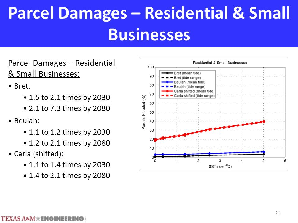 Parcel Damages – Residential & Small Businesses Parcel Damages – Residential & Small Businesses: Bret: 1.5 to 2.1 times by 2030 2.1 to 7.3 times by 2080 Beulah: 1.1 to 1.2 times by 2030 1.2 to 2.1 times by 2080 Carla (shifted): 1.1 to 1.4 times by 2030 1.4 to 2.1 times by 2080 21