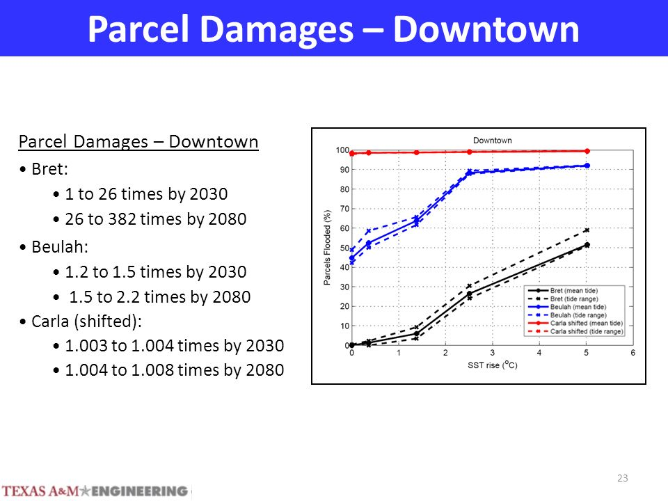 Parcel Damages – Downtown Bret: 1 to 26 times by 2030 26 to 382 times by 2080 Beulah: 1.2 to 1.5 times by 2030 1.5 to 2.2 times by 2080 Carla (shifted): 1.003 to 1.004 times by 2030 1.004 to 1.008 times by 2080 23