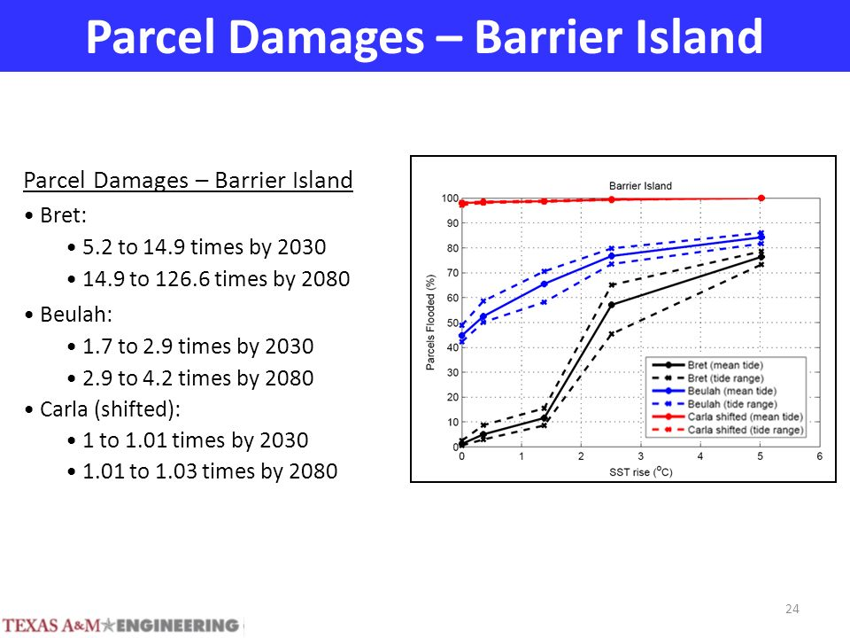 Parcel Damages – Barrier Island Bret: 5.2 to 14.9 times by 2030 14.9 to 126.6 times by 2080 Beulah: 1.7 to 2.9 times by 2030 2.9 to 4.2 times by 2080 Carla (shifted): 1 to 1.01 times by 2030 1.01 to 1.03 times by 2080 24