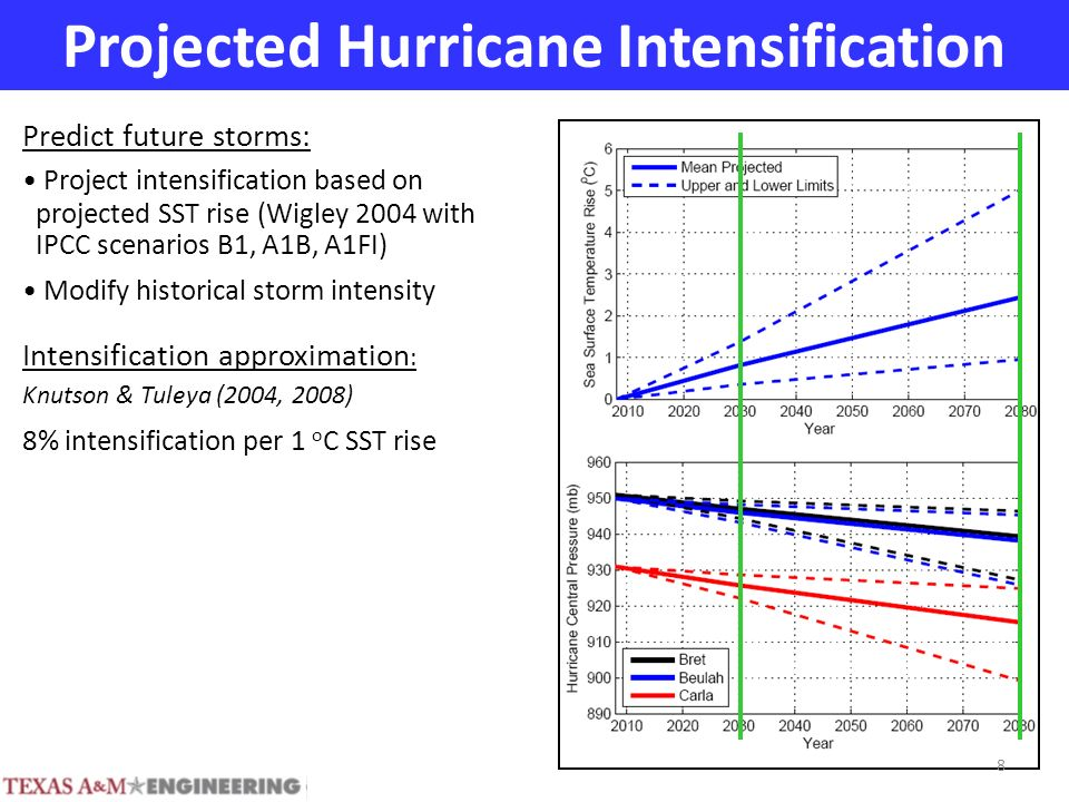 Projected Hurricane Intensification Predict future storms: Project intensification based on projected SST rise (Wigley 2004 with IPCC scenarios B1, A1B, A1FI) Modify historical storm intensity Intensification approximation : Knutson & Tuleya (2004, 2008) 8% intensification per 1 o C SST rise 8