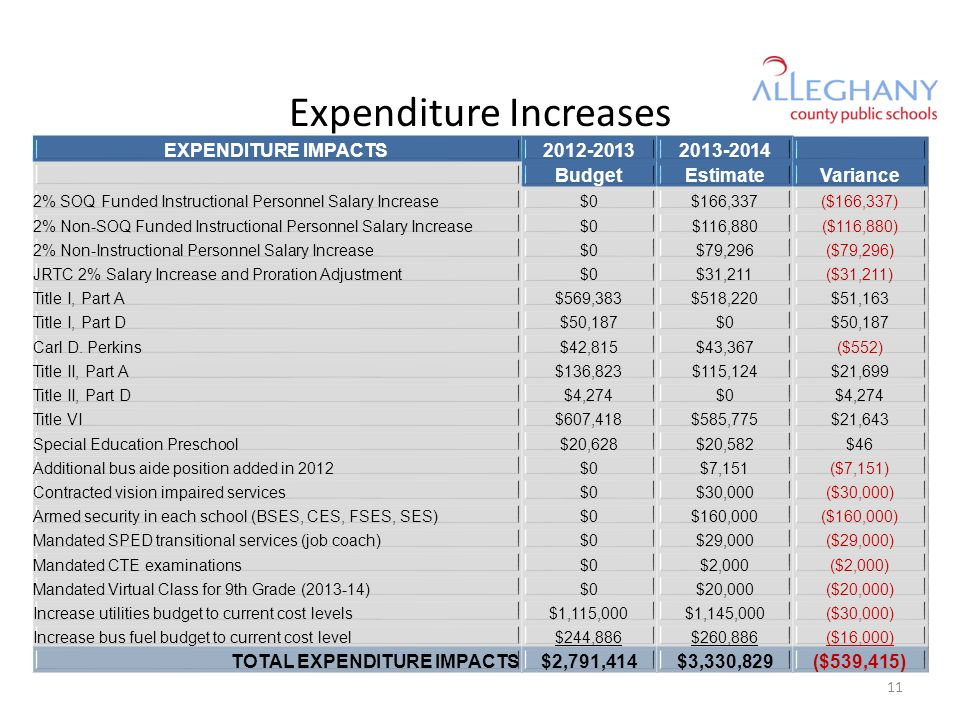 Expenditure Increases EXPENDITURE IMPACTS BudgetEstimateVariance 2% SOQ Funded Instructional Personnel Salary Increase$0$166,337($166,337) 2% Non-SOQ Funded Instructional Personnel Salary Increase$0$116,880($116,880) 2% Non-Instructional Personnel Salary Increase$0$79,296($79,296) JRTC 2% Salary Increase and Proration Adjustment$0$31,211($31,211) Title I, Part A$569,383$518,220$51,163 Title I, Part D$50,187$0$50,187 Carl D.