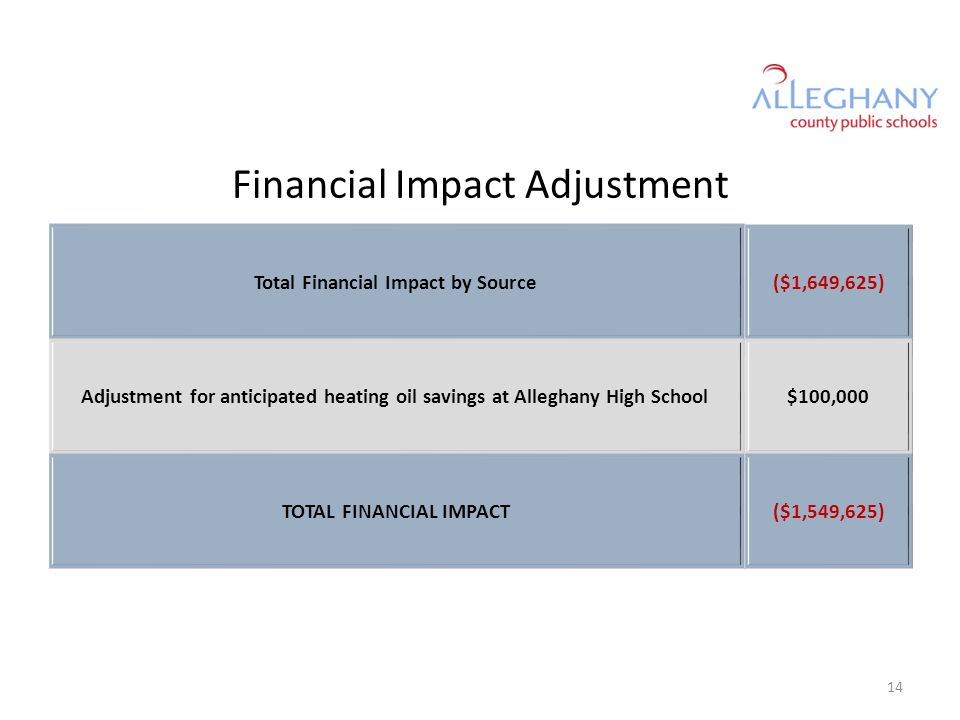 Financial Impact Adjustment Total Financial Impact by Source($1,649,625) Adjustment for anticipated heating oil savings at Alleghany High School$100,000 TOTAL FINANCIAL IMPACT($1,549,625) 14