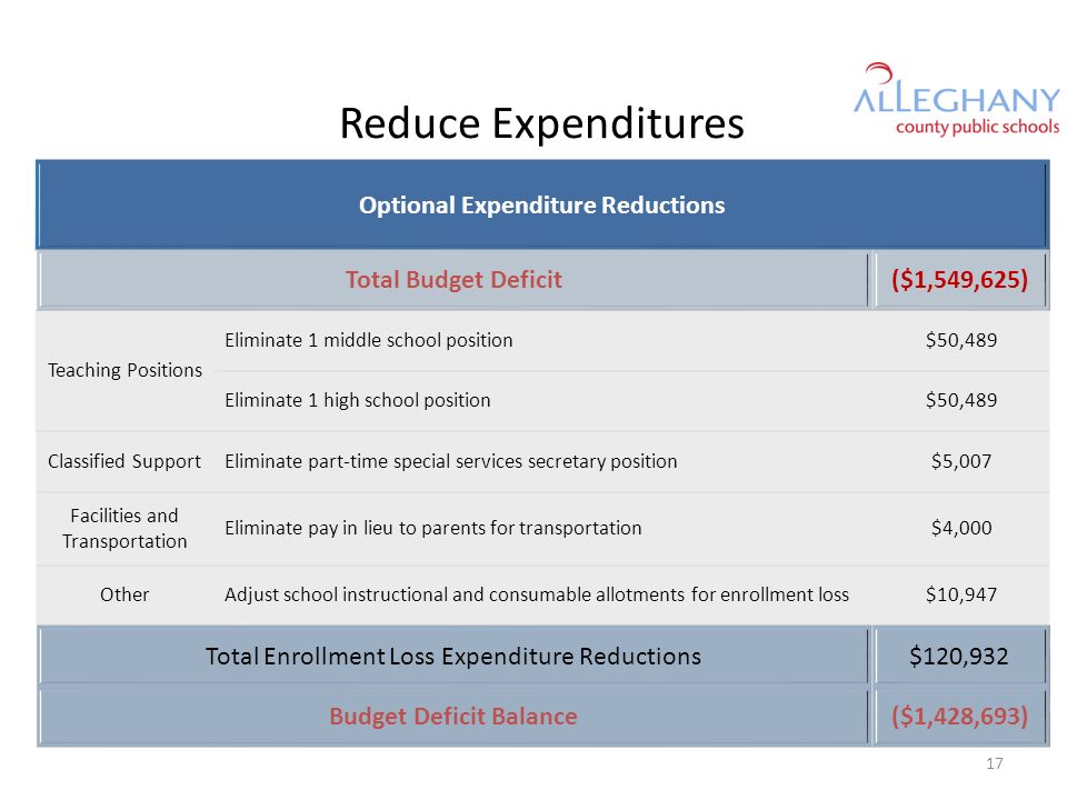 Reduce Expenditures Optional Expenditure Reductions Total Budget Deficit($1,549,625) Teaching Positions Eliminate 1 middle school position$50,489 Eliminate 1 high school position$50,489 Classified SupportEliminate part-time special services secretary position$5,007 Facilities and Transportation Eliminate pay in lieu to parents for transportation$4,000 OtherAdjust school instructional and consumable allotments for enrollment loss$10,947 Total Enrollment Loss Expenditure Reductions$120,932 Budget Deficit Balance($1,428,693) 17