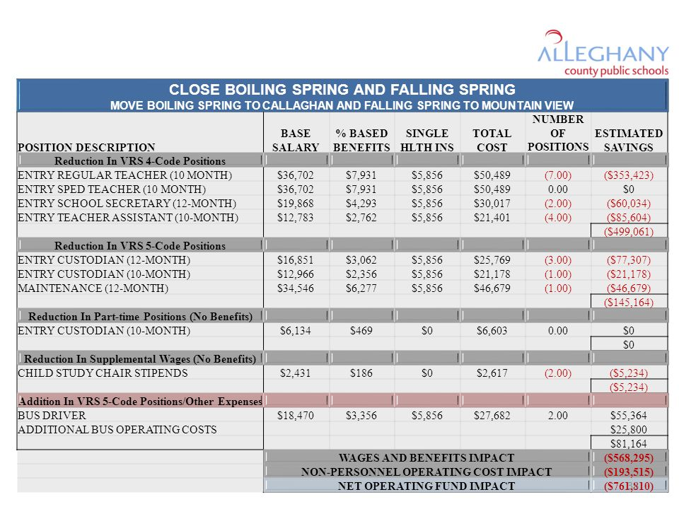 CLOSE BOILING SPRING AND FALLING SPRING MOVE BOILING SPRING TO CALLAGHAN AND FALLING SPRING TO MOUNTAIN VIEW POSITION DESCRIPTION BASE SALARY % BASED BENEFITS SINGLE HLTH INS TOTAL COST NUMBER OF POSITIONS ESTIMATED SAVINGS Reduction In VRS 4-Code Positions ENTRY REGULAR TEACHER (10 MONTH)$36,702$7,931$5,856$50,489(7.00)($353,423) ENTRY SPED TEACHER (10 MONTH)$36,702$7,931$5,856$50, $0 ENTRY SCHOOL SECRETARY (12-MONTH)$19,868$4,293$5,856$30,017(2.00)($60,034) ENTRY TEACHER ASSISTANT (10-MONTH)$12,783$2,762$5,856$21,401(4.00)($85,604) ($499,061) Reduction In VRS 5-Code Positions ENTRY CUSTODIAN (12-MONTH)$16,851$3,062$5,856$25,769(3.00)($77,307) ENTRY CUSTODIAN (10-MONTH)$12,966$2,356$5,856$21,178(1.00)($21,178) MAINTENANCE (12-MONTH)$34,546$6,277$5,856$46,679(1.00)($46,679) ($145,164) Reduction In Part-time Positions (No Benefits) ENTRY CUSTODIAN (10-MONTH)$6,134$469$0$6, $0 Reduction In Supplemental Wages (No Benefits) CHILD STUDY CHAIR STIPENDS$2,431$186$0$2,617(2.00)($5,234) Addition In VRS 5-Code Positions/Other Expenses BUS DRIVER$18,470$3,356$5,856$27, $55,364 ADDITIONAL BUS OPERATING COSTS $25,800 $81,164 WAGES AND BENEFITS IMPACT($568,295) NON-PERSONNEL OPERATING COST IMPACT($193,515) NET OPERATING FUND IMPACT($761,810) 33