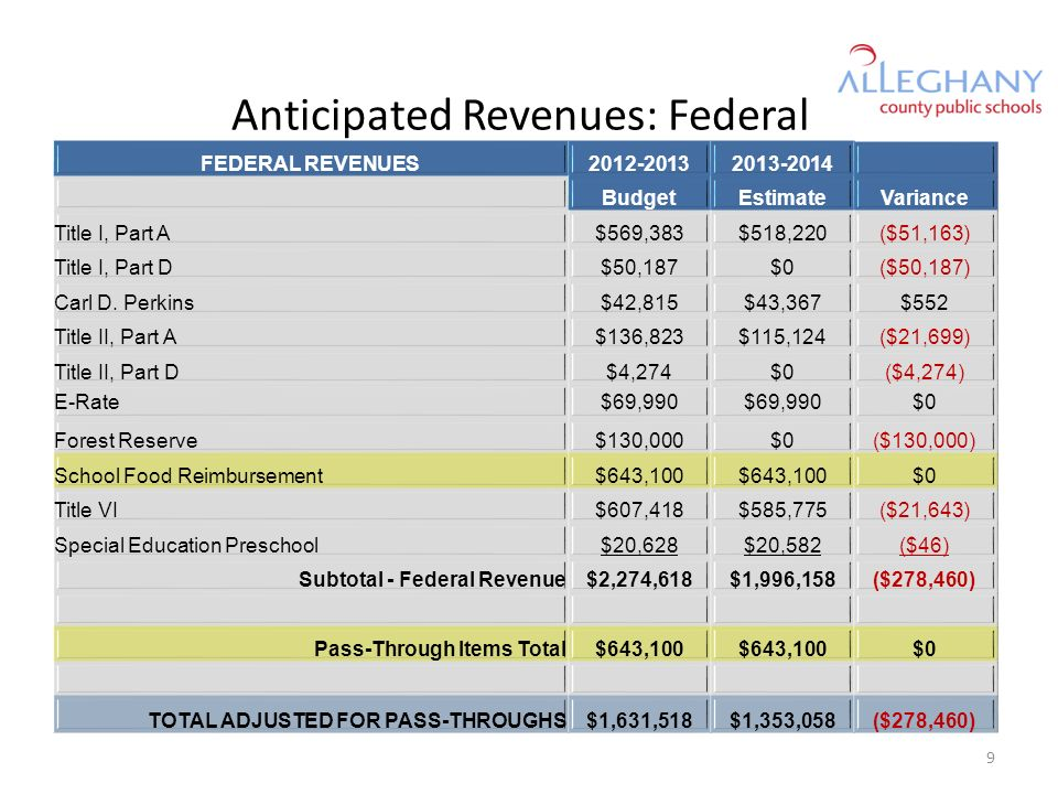 Anticipated Revenues: Federal FEDERAL REVENUES BudgetEstimateVariance Title I, Part A$569,383$518,220($51,163) Title I, Part D$50,187$0($50,187) Carl D.