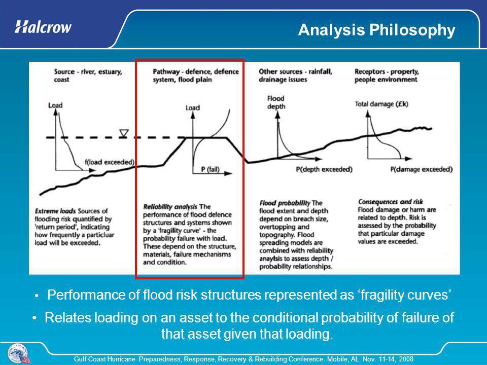 Gulf Coast Hurricane Preparedness, Response, Recovery & Rebuilding Conference. Mobile, AL. Nov. 11-14, 2008 Analysis Philosophy Performance of flood r