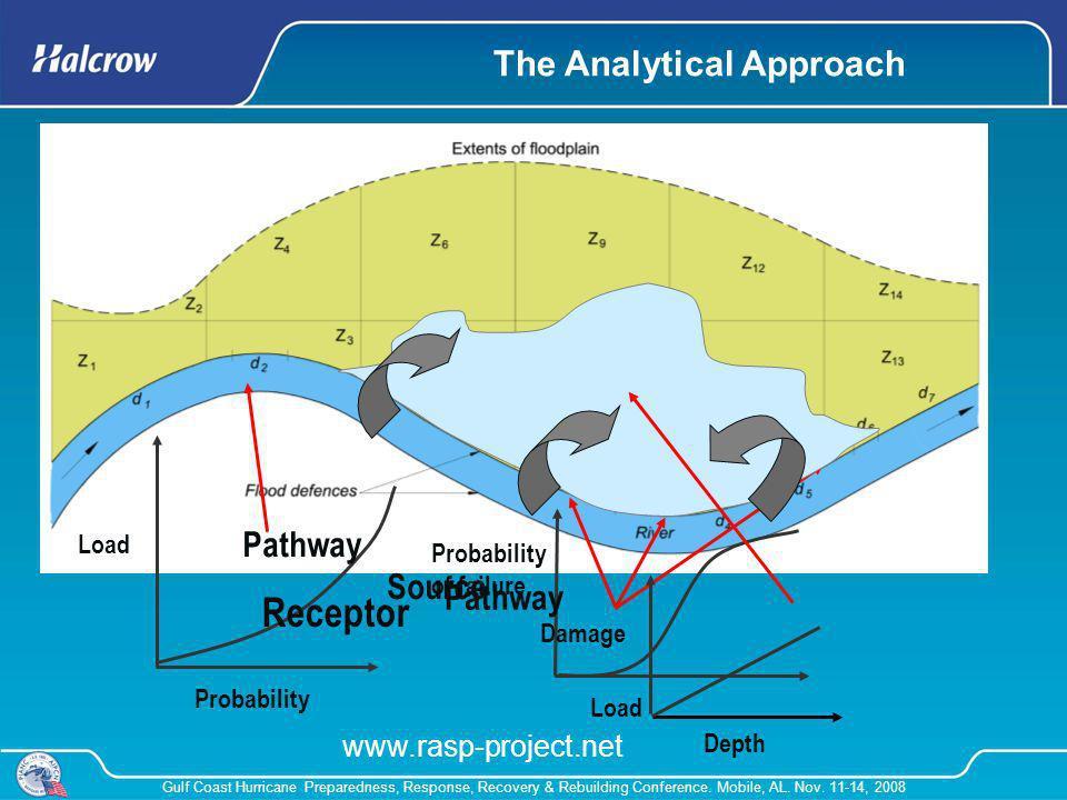 Gulf Coast Hurricane Preparedness, Response, Recovery & Rebuilding Conference. Mobile, AL. Nov. 11-14, 2008 Load Probability Source Probability of fai
