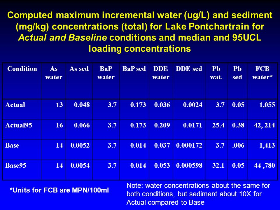 Computed maximum incremental water (ug/L) and sediment (mg/kg) concentrations (total) for Lake Pontchartrain for Actual and Baseline conditions and median and 95UCL loading concentrations ConditionAs water As sedBaP water BaP sedDDE water DDE sedPb wat.