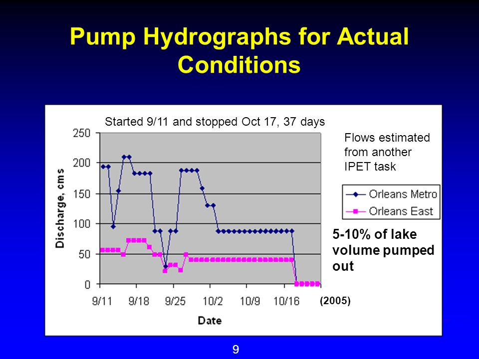 9 Pump Hydrographs for Actual Conditions 5-10% of lake volume pumped out (2005) Flows estimated from another IPET task Started 9/11 and stopped Oct 17, 37 days