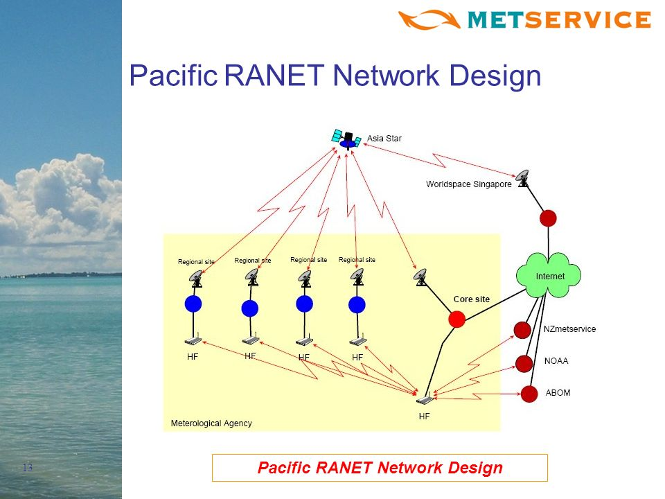 13 Pacific RANET Network Design