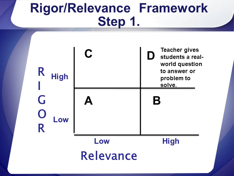 Rigor/Relevance Framework Step 1. RIGORRIGOR Relevance High Low C A D B High Teacher gives students a real- world question to answer or problem to sol