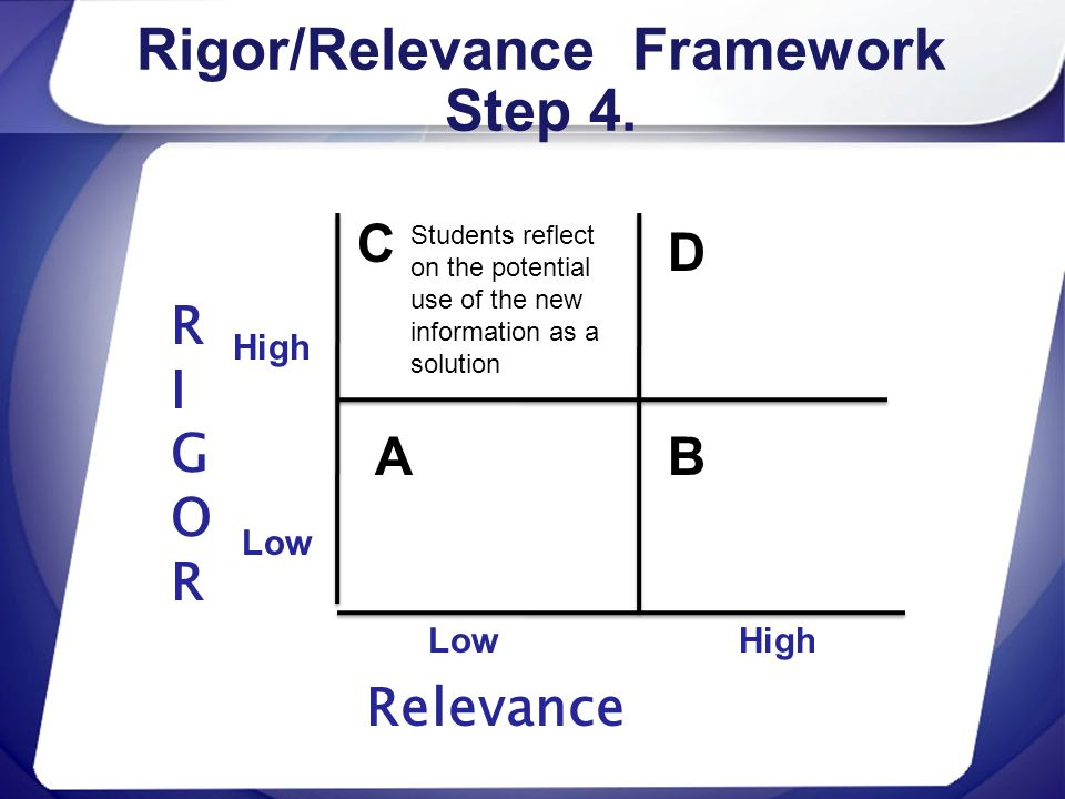 Rigor/Relevance Framework Step 4. RIGORRIGOR Relevance High Low C A D B High Students reflect on the potential use of the new information as a solutio