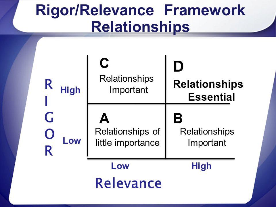 Rigor/Relevance Framework Relationships RIGORRIGOR Relevance High Low C A D B High Relationships of little importance Relationships Important Relation