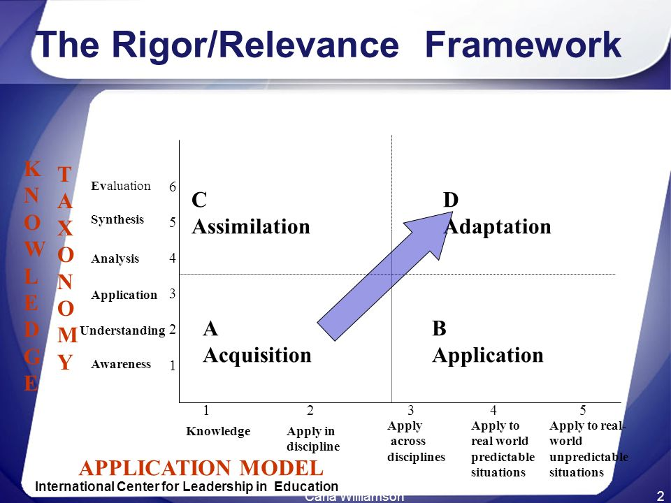 Carla Williamson2 The Rigor/Relevance Framework A Acquisition B Application C Assimilation D Adaptation KNOWLEDGEKNOWLEDGE TAXONOMYTAXONOMY 6543216543