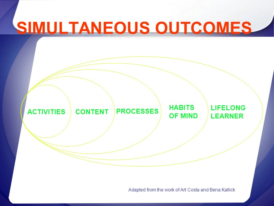 SIMULTANEOUS OUTCOMES LIFELONG LEARNER HABITS OF MIND PROCESSES CONTENT ACTIVITIES Adapted from the work of Art Costa and Bena Kallick