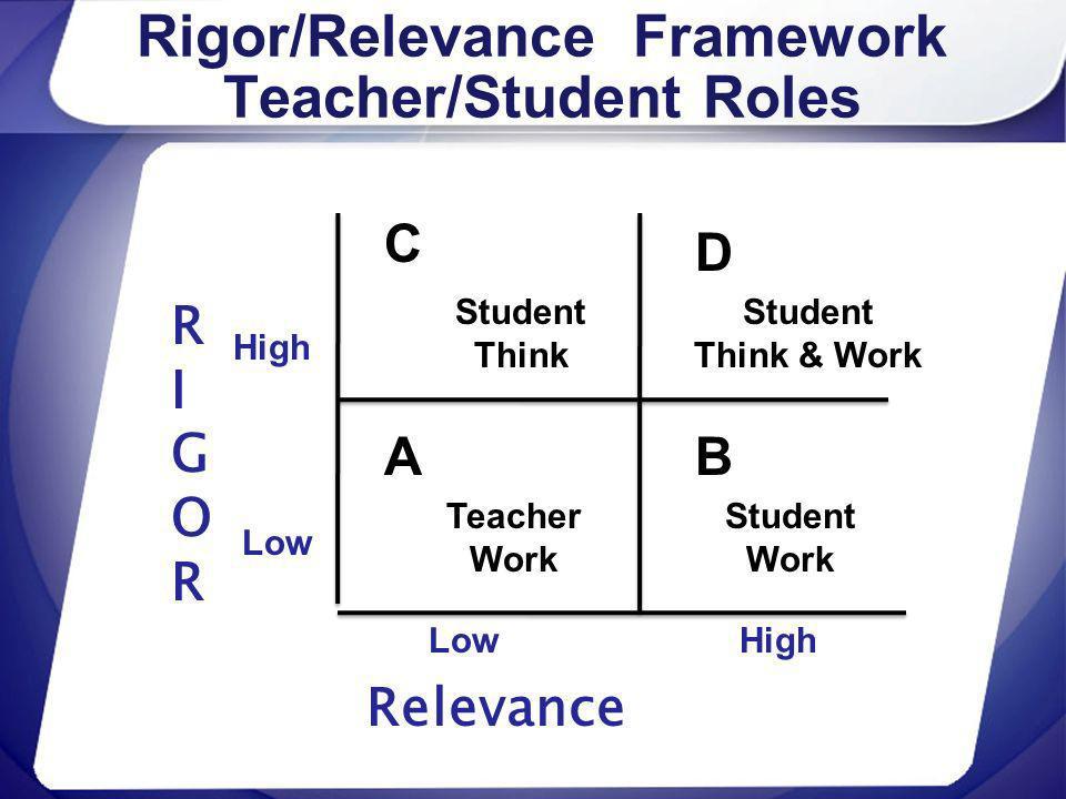 Rigor/Relevance Framework Teacher/Student Roles RIGORRIGOR Relevance High Low C A D B High Student Think Student Think & Work Teacher Work Student Wor