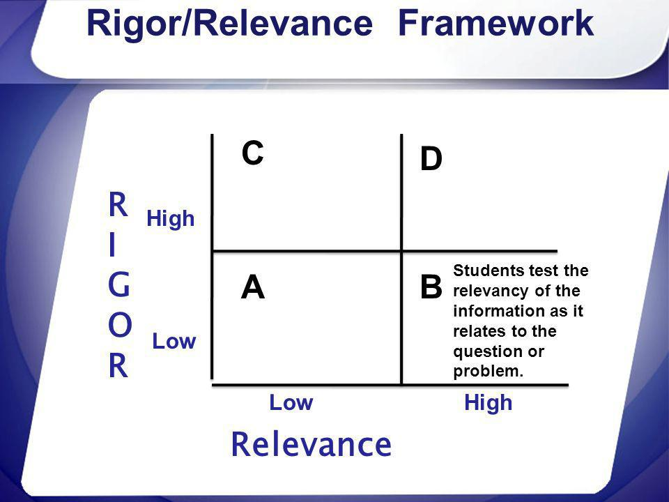 Rigor/Relevance Framework RIGORRIGOR Relevance High Low C A D B High Students test the relevancy of the information as it relates to the question or p