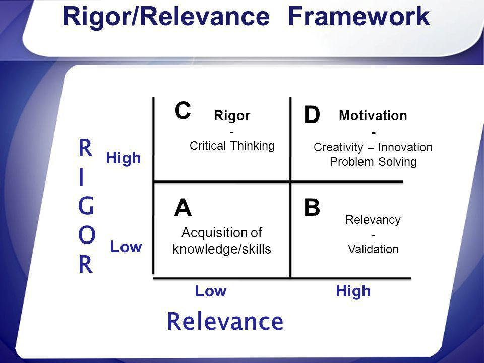 Rigor/Relevance Framework RIGORRIGOR Relevance High Low C A D B High Rigor - Critical Thinking Motivation - Creativity – Innovation Problem Solving Ac