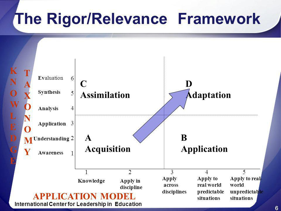 6 The Rigor/Relevance Framework A Acquisition B Application C Assimilation D Adaptation KNOWLEDGEKNOWLEDGE TAXONOMYTAXONOMY 654321654321 Evaluation Sy