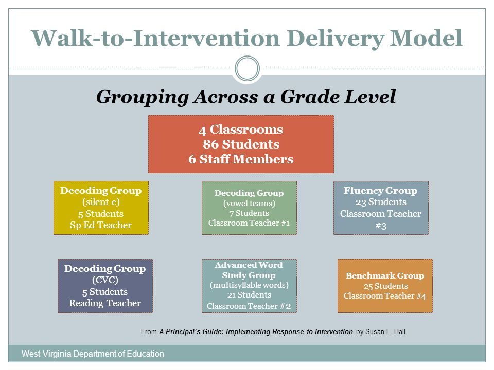 Walk-to-Intervention Delivery Model West Virginia Department of Education Grouping Across a Grade Level 4 Classrooms 86 Students 6 Staff Members Decoding Group (silent e) 5 Students Sp Ed Teacher Decoding Group (CVC) 5 Students Reading Teacher Advanced Word Study Group (multisyllable words) 21 Students Classroom Teacher #2 Benchmark Group 25 Students Classroom Teacher #4 Fluency Group 23 Students Classroom Teacher #3 Decoding Group (vowel teams) 7 Students Classroom Teacher #1 From A Principals Guide: Implementing Response to Intervention by Susan L.