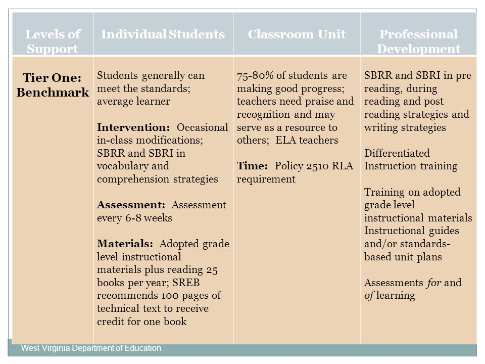 West Virginia Department of Education Levels of Support Individual StudentsClassroom UnitProfessional Development Tier One: Benchmark Students generally can meet the standards; average learner Intervention: Occasional in-class modifications; SBRR and SBRI in vocabulary and comprehension strategies Assessment: Assessment every 6-8 weeks Materials: Adopted grade level instructional materials plus reading 25 books per year; SREB recommends 100 pages of technical text to receive credit for one book 75-80% of students are making good progress; teachers need praise and recognition and may serve as a resource to others; ELA teachers Time: Policy 2510 RLA requirement SBRR and SBRI in pre reading, during reading and post reading strategies and writing strategies Differentiated Instruction training Training on adopted grade level instructional materials Instructional guides and/or standards- based unit plans Assessments for and of learning