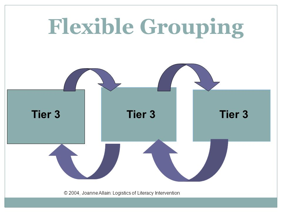 Tier 3 Flexible Grouping © 2004, Joanne Allain: Logistics of Literacy Intervention