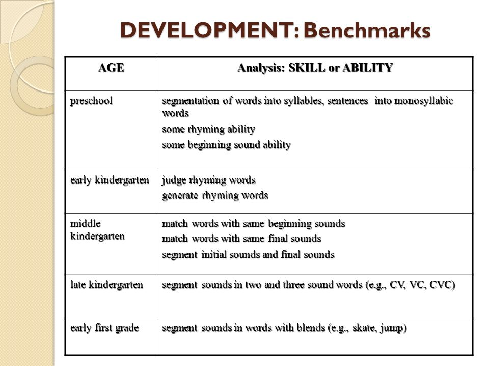 AGE Analysis: SKILL or ABILITY preschool segmentation of words into syllables, sentences into monosyllabic words some rhyming ability some beginning s