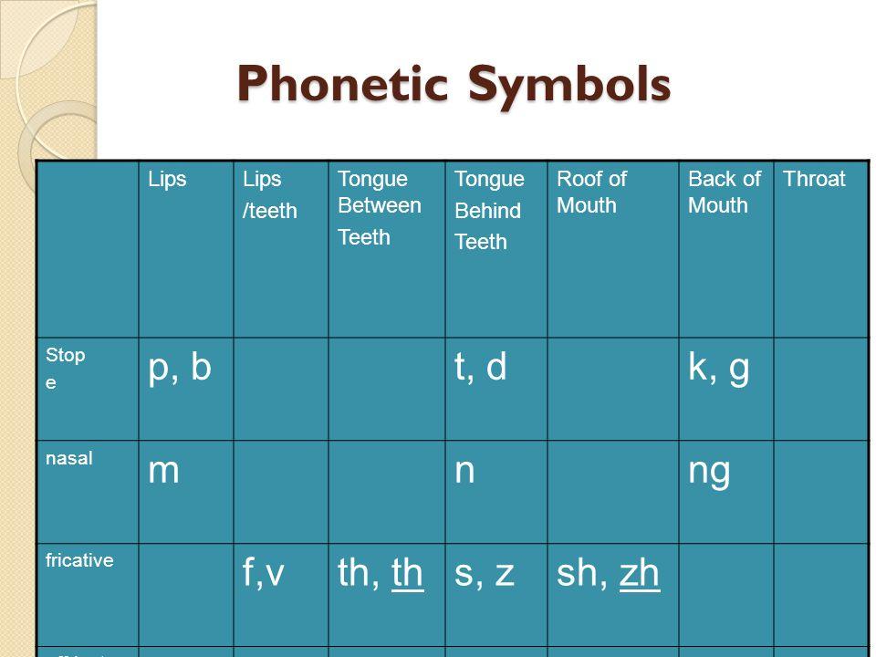 Phonetic Symbols Lips /teeth Tongue Between Teeth Tongue Behind Teeth Roof of Mouth Back of Mouth Throat Stop e p, bt, dk, g nasal mnng fricative f,vt